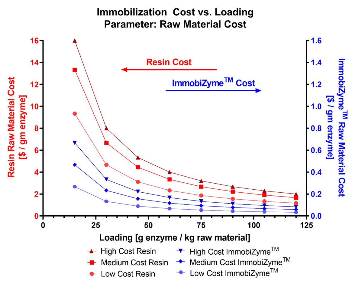 Immobilization Cost Comparison